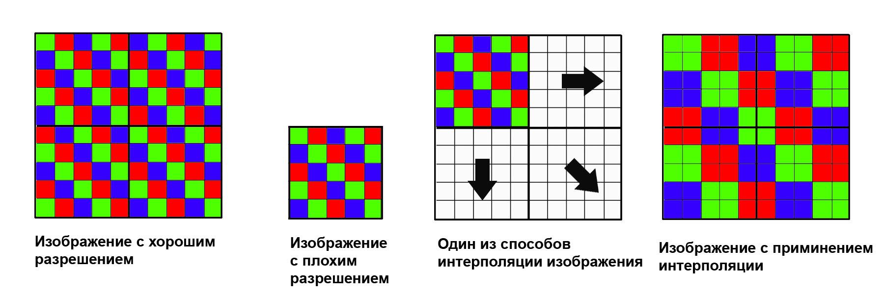 Как определить интерполяцию в видеорегистраторах питание видеорегистратора удлинить провод