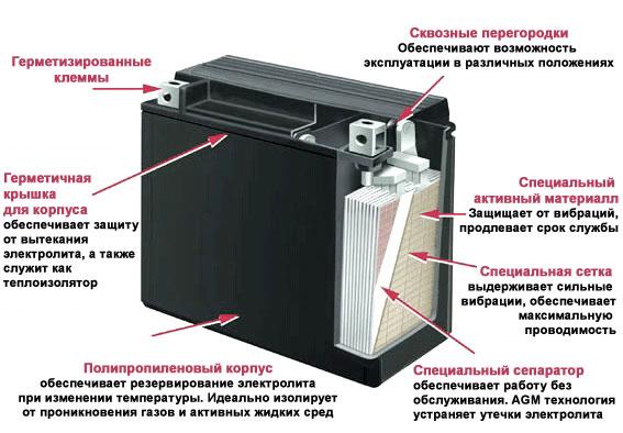 AGM аккумулятор внутри